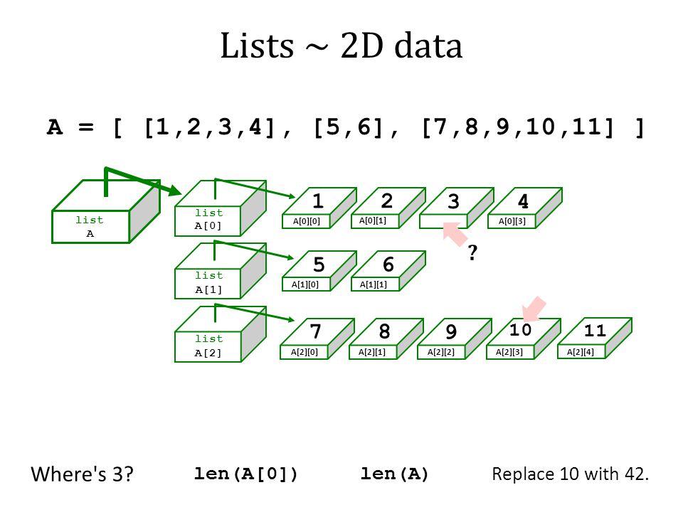 Lists ~ 2D data A = [ [1,2,3,4], [5,6], [7,8,9,10,11] ] 1 2 3 4 5 6